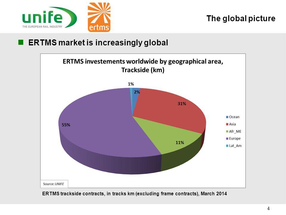ERTMS market is increasingly global