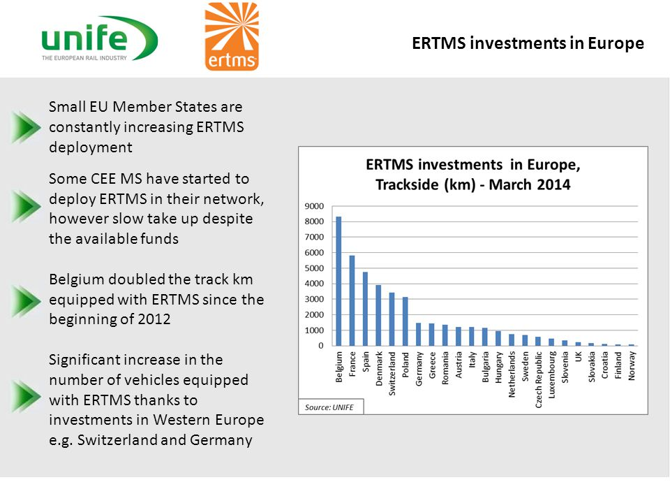 ERTMS investments in Europe