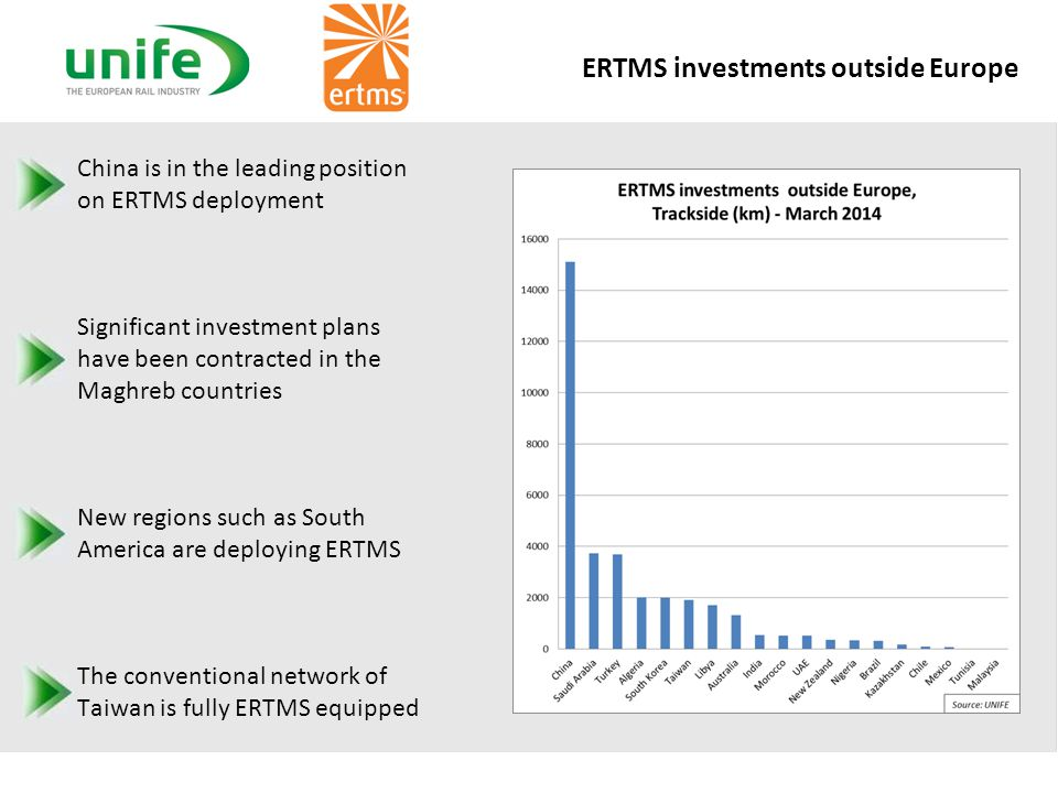 ERTMS investments outside Europe