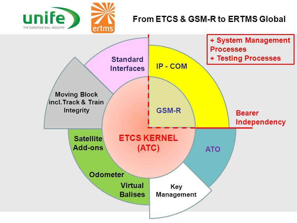 From ETCS & GSM-R to ERTMS Global