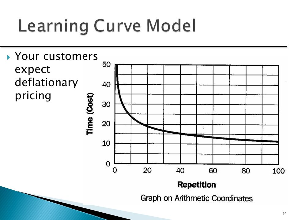 Learning Curve Model Your customers expect deflationary pricing