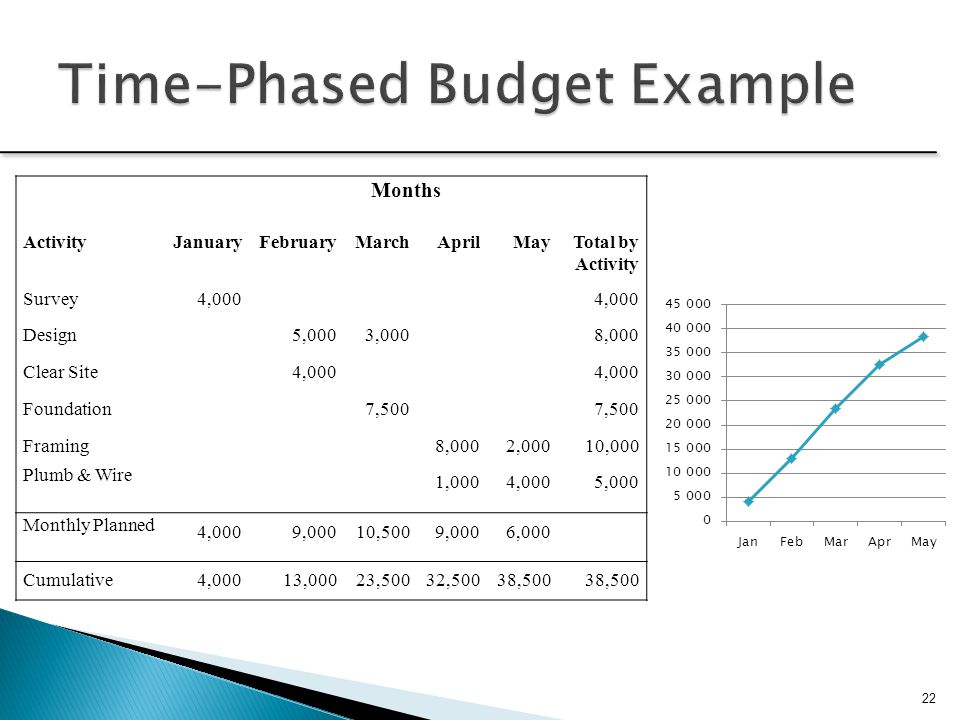 Time-Phased Budget Example