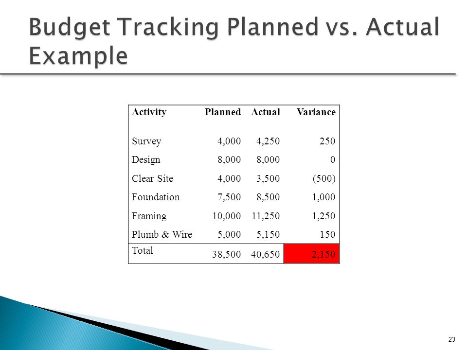 Budget Tracking Planned vs. Actual Example
