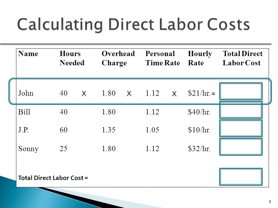 Calculating Direct Labor Costs