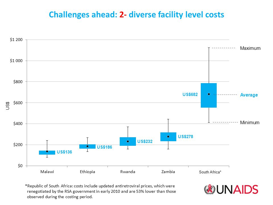 Challenges ahead: 2- diverse facility level costs
