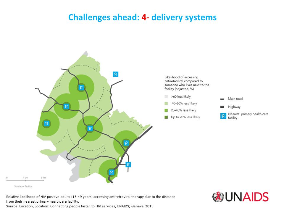 Challenges ahead: 4- delivery systems