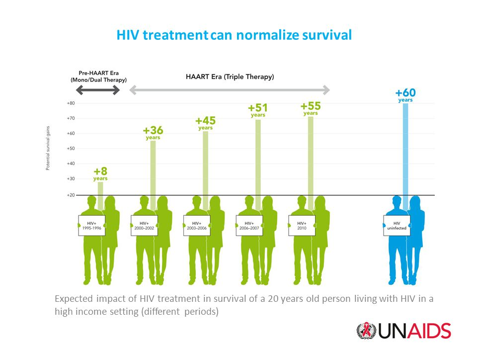 HIV treatment can normalize survival