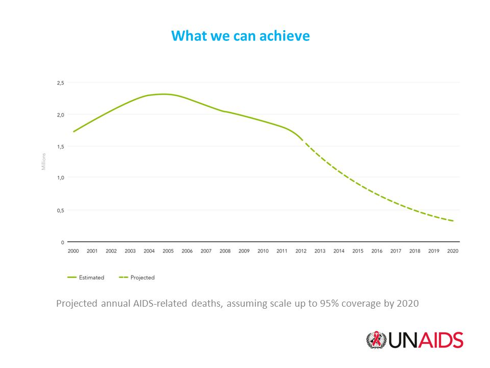 What we can achieve Projected annual AIDS-related deaths, assuming scale up to 95% coverage by 2020