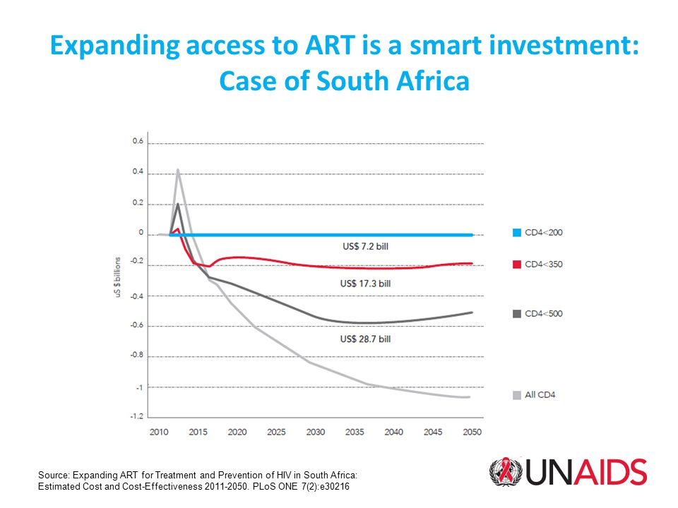 Expanding access to ART is a smart investment: Case of South Africa