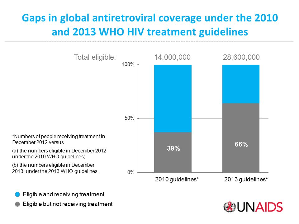 Gaps in global antiretroviral coverage under the 2010 and 2013 WHO HIV treatment guidelines
