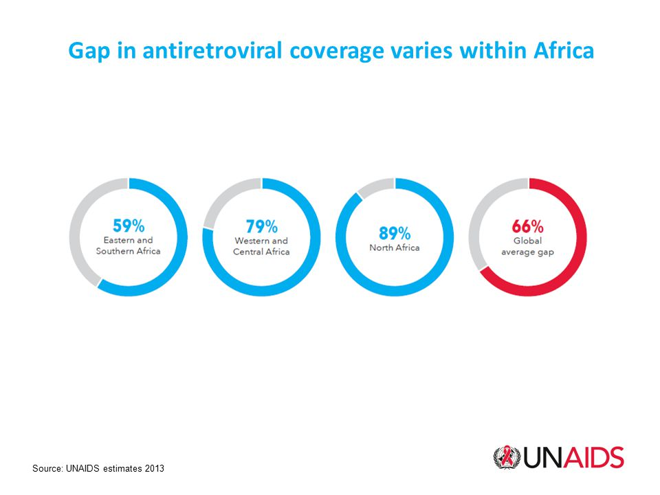 Gap in antiretroviral coverage varies within Africa