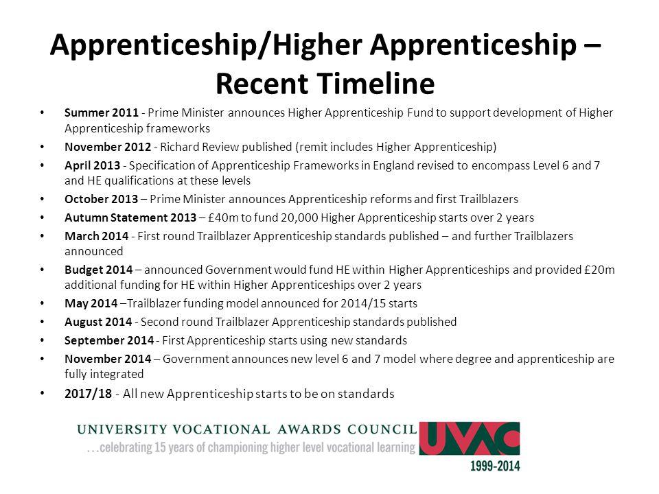 Apprenticeship/Higher Apprenticeship – Recent Timeline