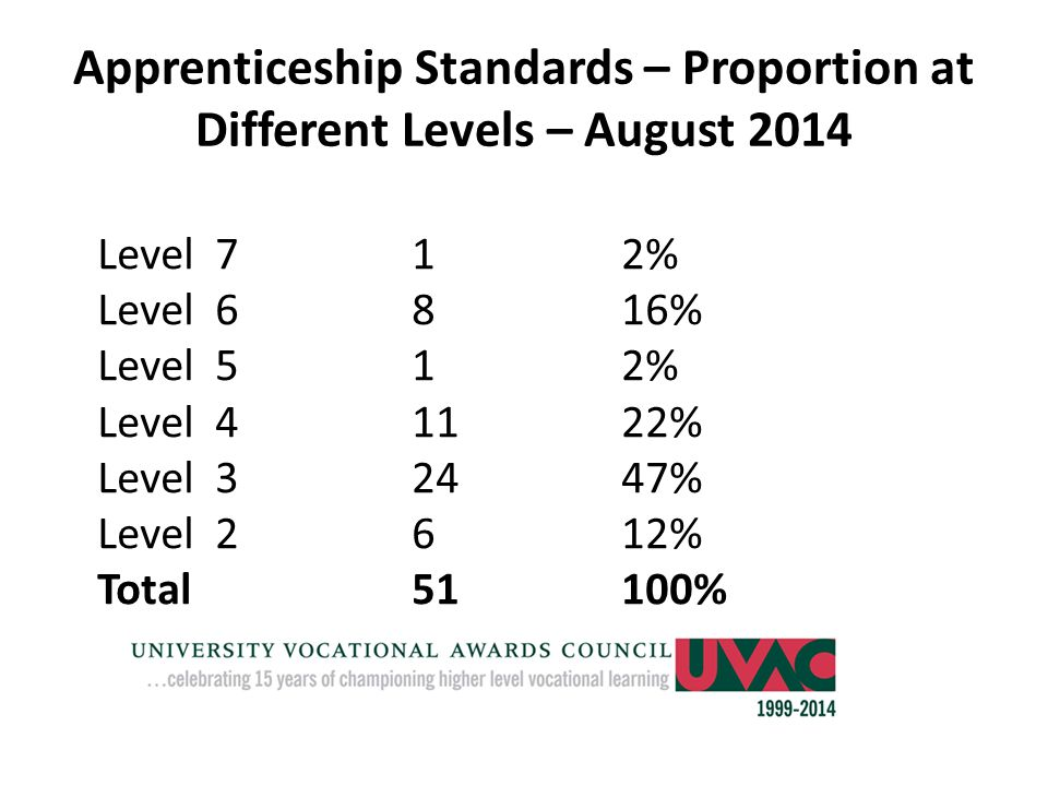 Apprenticeship Standards – Proportion at Different Levels – August 2014