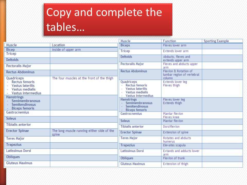Copy and complete the tables…