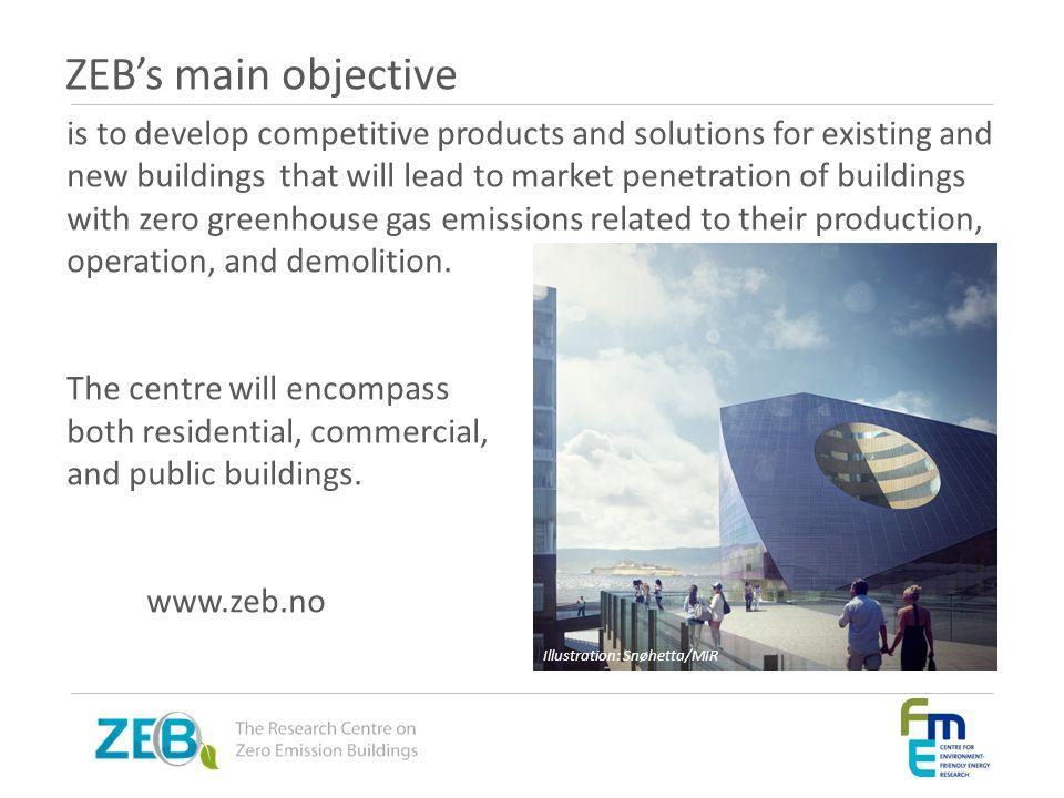 ZEB's main objective