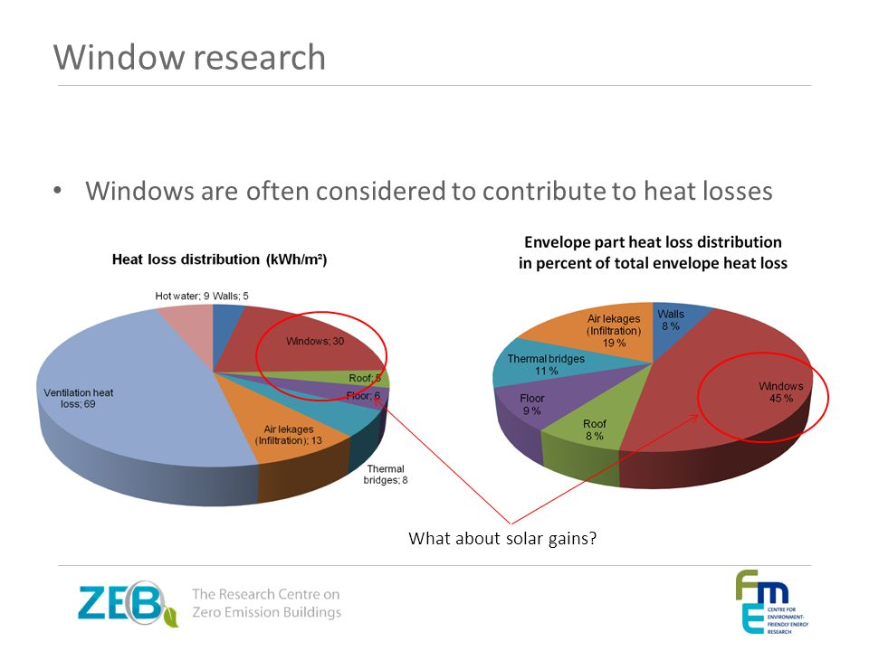 Window research Windows are often considered to contribute to heat losses What about solar gains