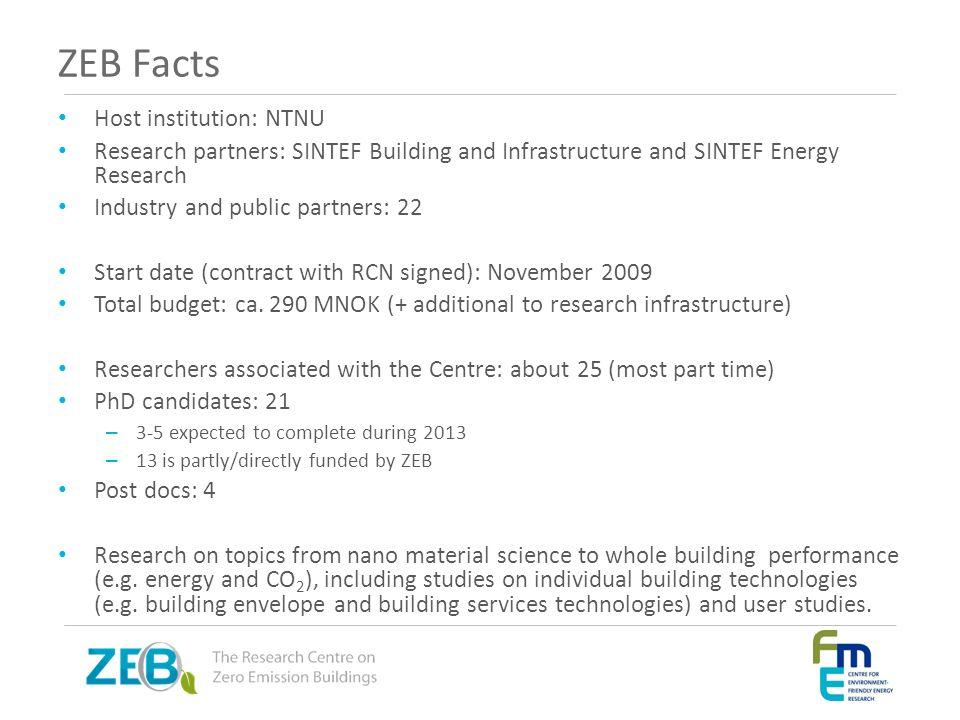 ZEB Facts Host institution: NTNU