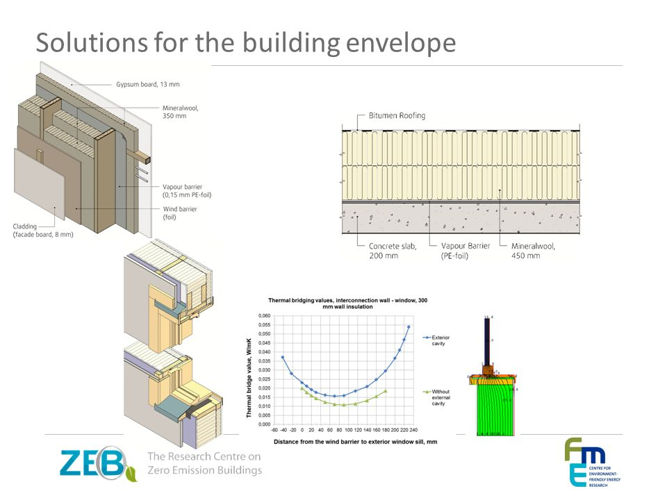 Solutions for the building envelope
