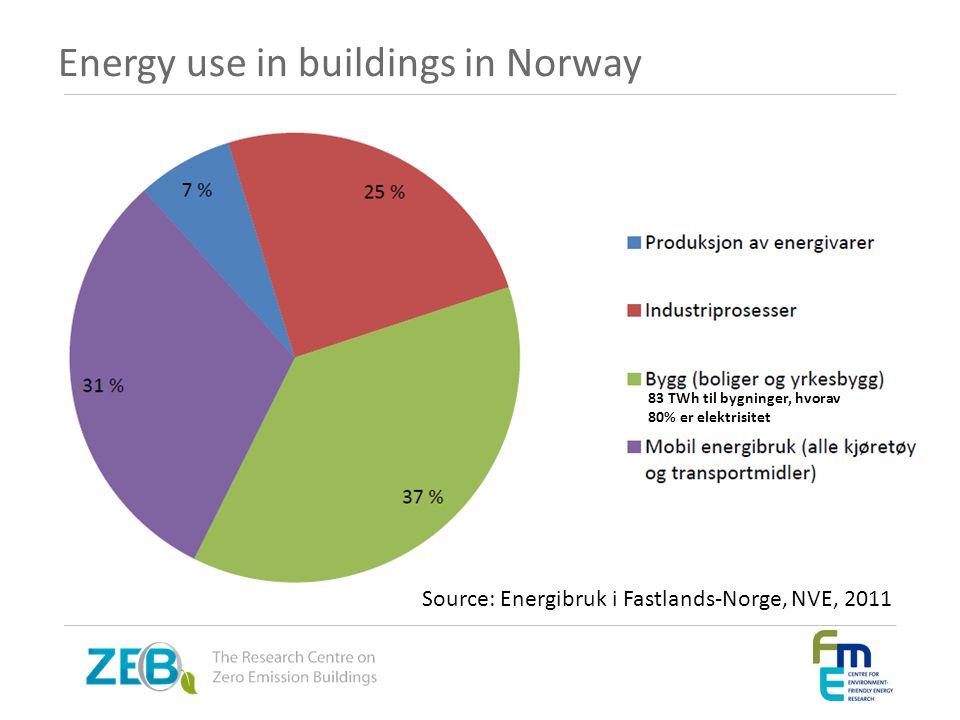 Energy use in buildings in Norway