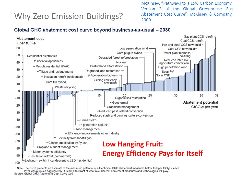 Why Zero Emission Buildings