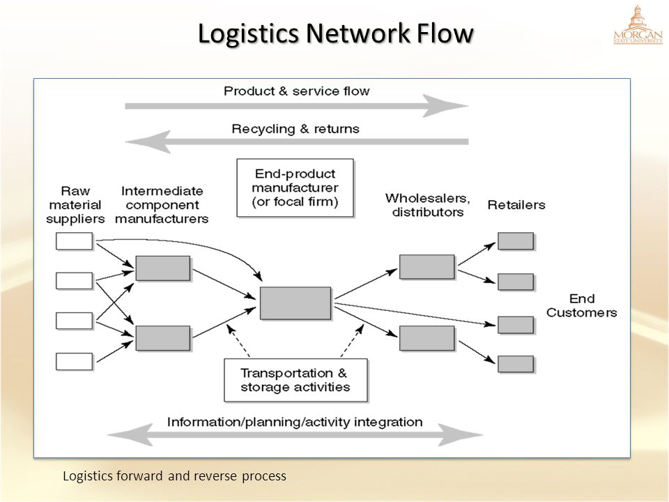 components of logistics Logistics is concerned with getting products and services where they are needed and when they are desired in a modern society most if the customers.