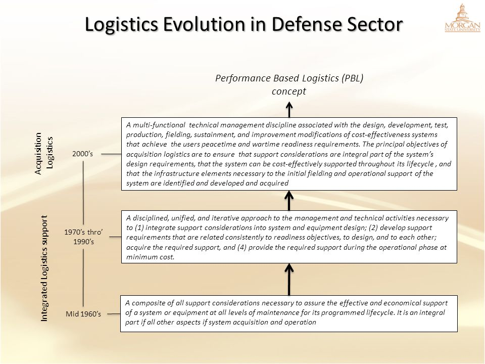 Logistics Evolution in Defense Sector