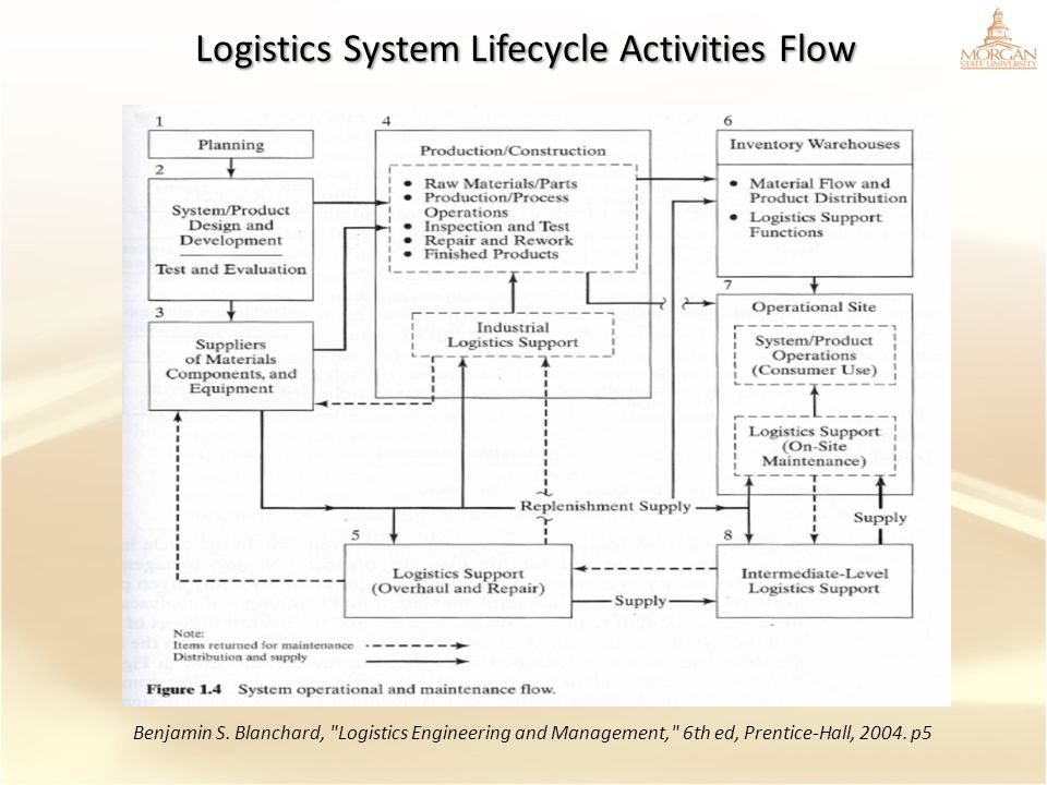 Logistics System Lifecycle Activities Flow