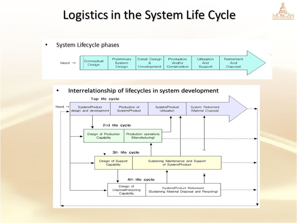 Logistics in the System Life Cycle