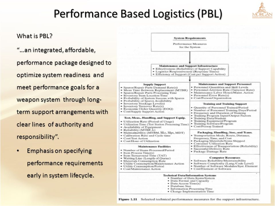 Performance Based Logistics (PBL)