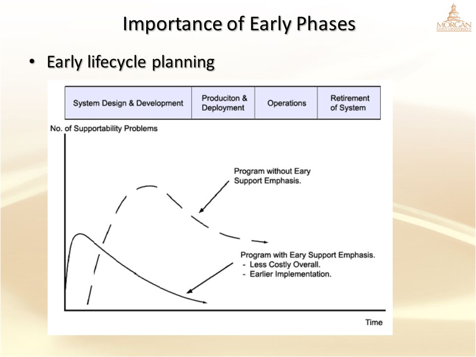 Importance of Early Phases