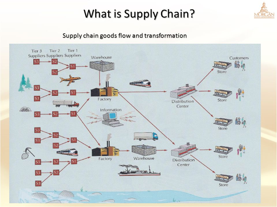 Supply chain goods flow and transformation