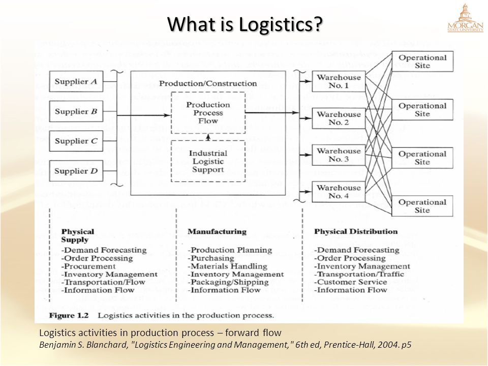 What is Logistics Logistics activities in production process – forward flow.
