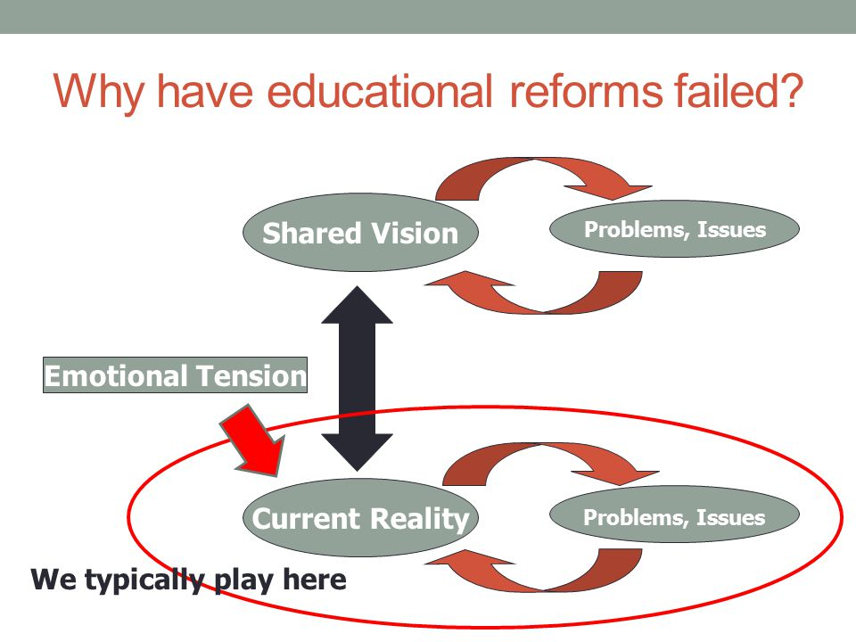 Why have educational reforms failed
