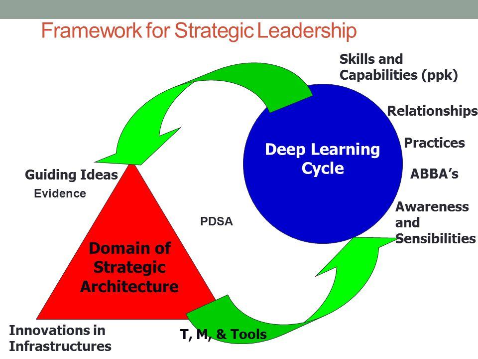 Framework for Strategic Leadership