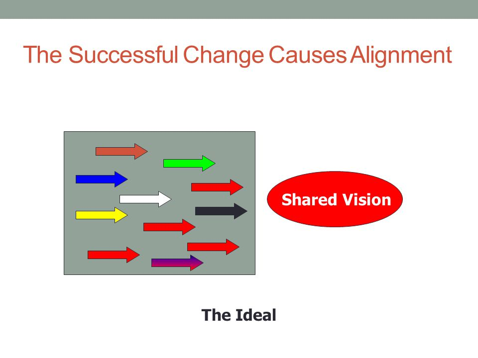 The Successful Change Causes Alignment