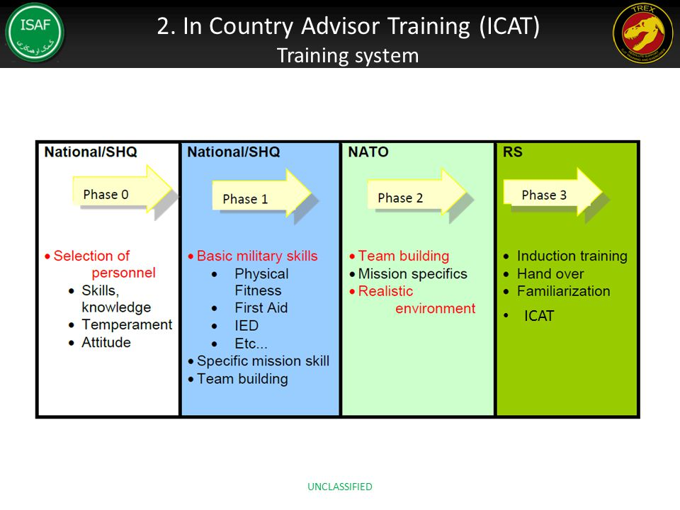 2. In Country Advisor Training (ICAT)