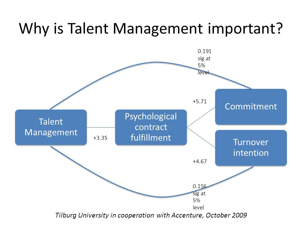 Why is Talent Management important