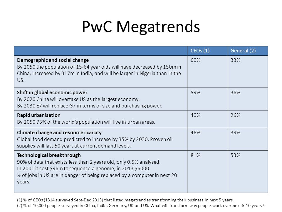 PwC Megatrends CEOs (1) General (2) Demographic and social change