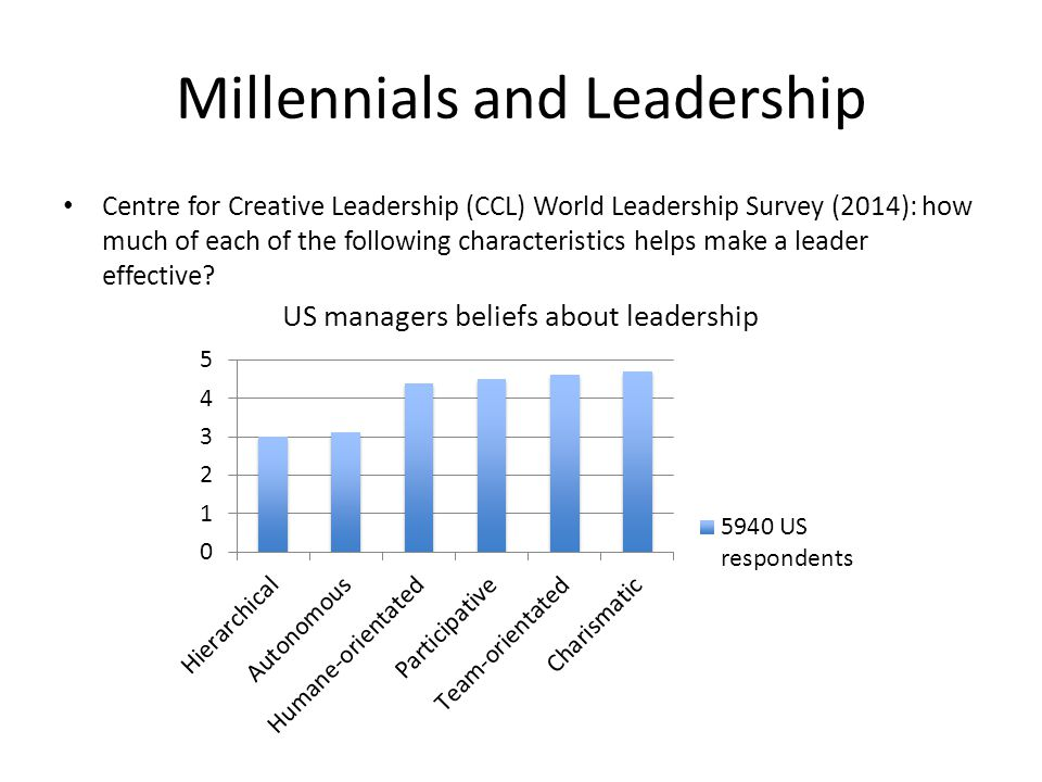 Millennials and Leadership