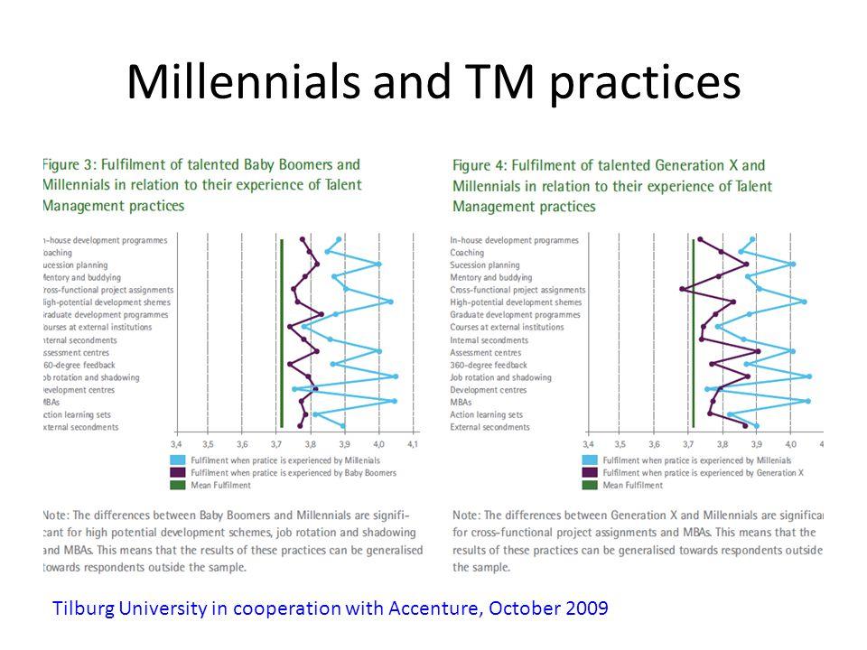 Millennials and TM practices