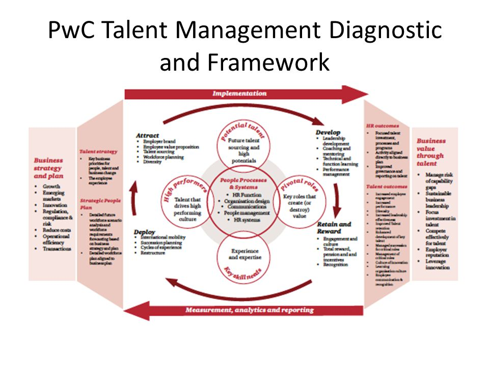 PwC Talent Management Diagnostic and Framework