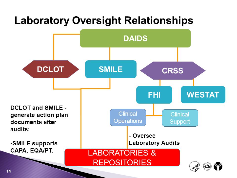 Laboratory Oversight Relationships