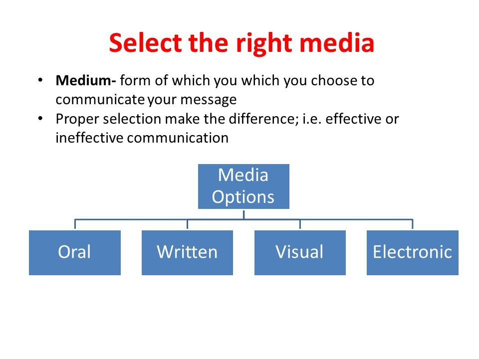 Select the right media Media Options Oral Written Visual Electronic