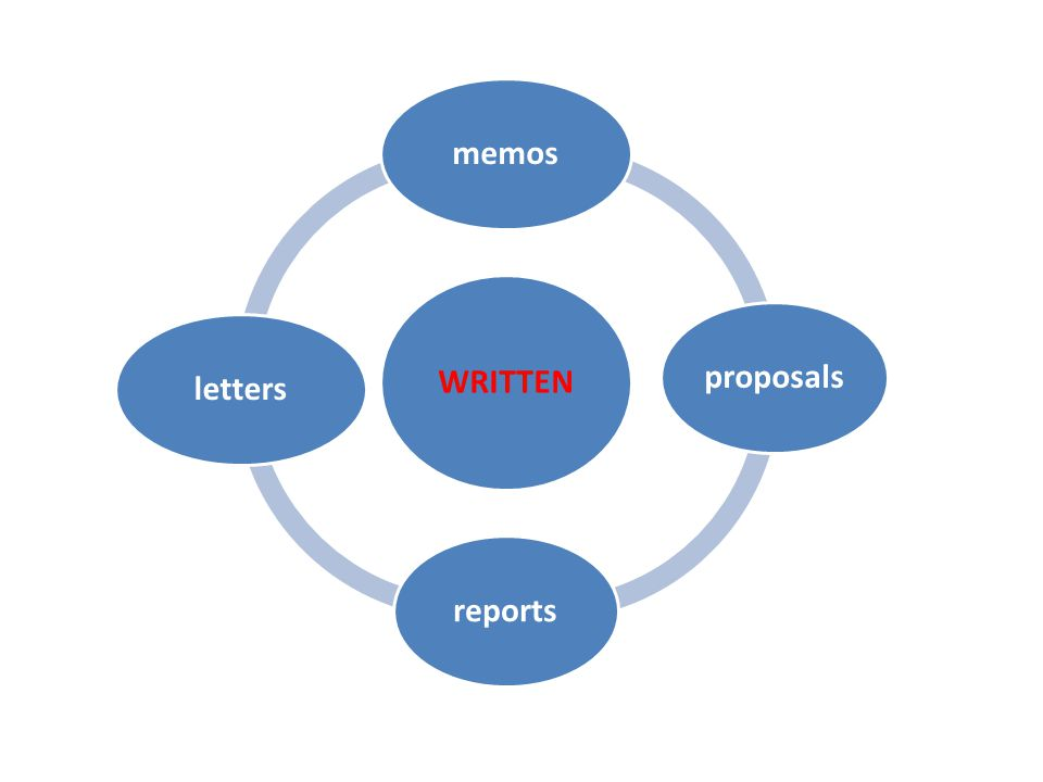 WRITTEN memos proposals reports letters