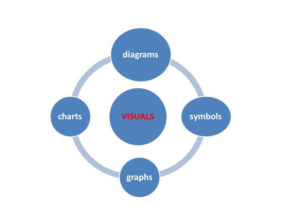 VISUALS diagrams symbols graphs charts