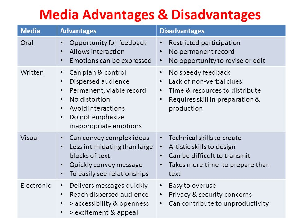 advantages and disadvantages of different media types Below are some benefits and disadvantages of each of these forms of media, and why we feel out of home media is not only the most unique form of advertising, but most.