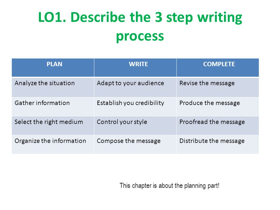 LO1. Describe the 3 step writing process