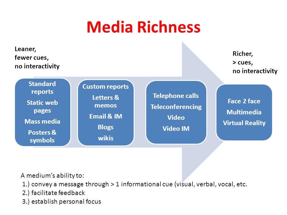 Media Richness Leaner, fewer cues, Richer, no interactivity > cues,