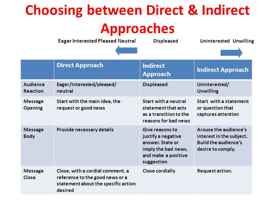 Choosing between Direct & Indirect Approaches