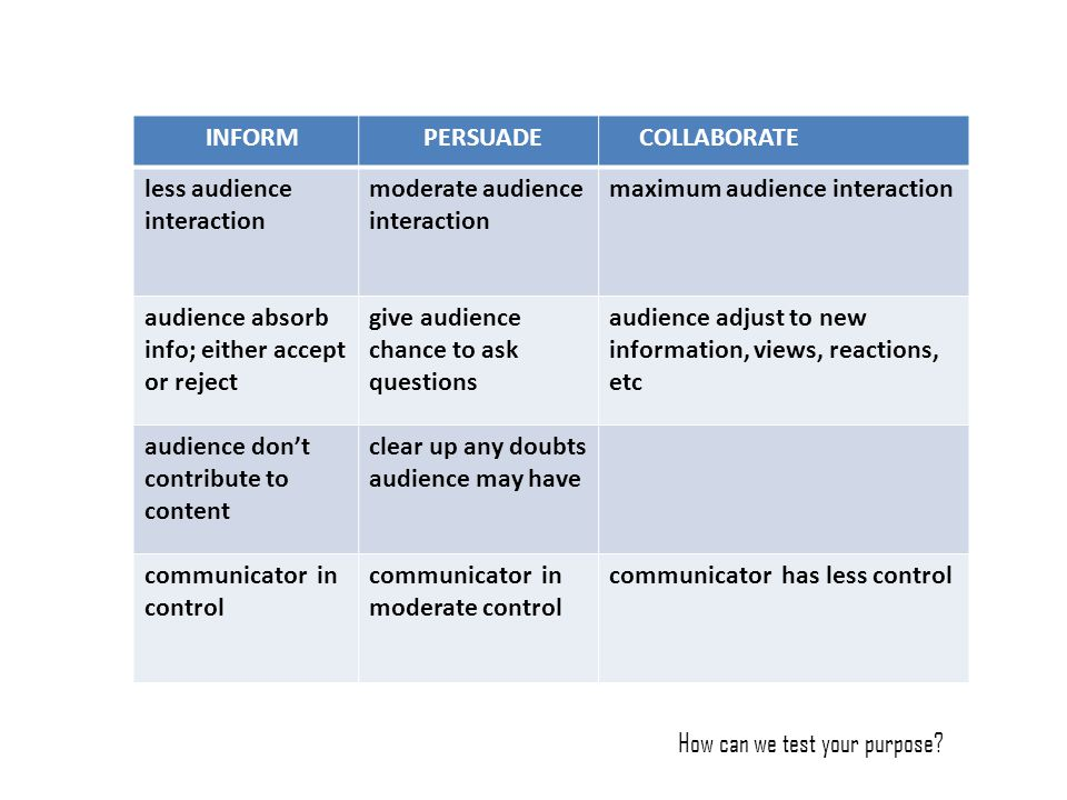 INFORM PERSUADE. COLLABORATE. less audience interaction. moderate audience interaction. maximum audience interaction.